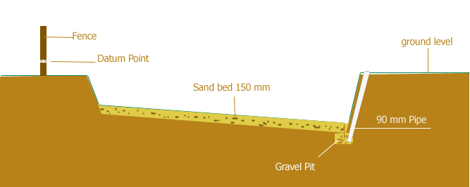 sand bed